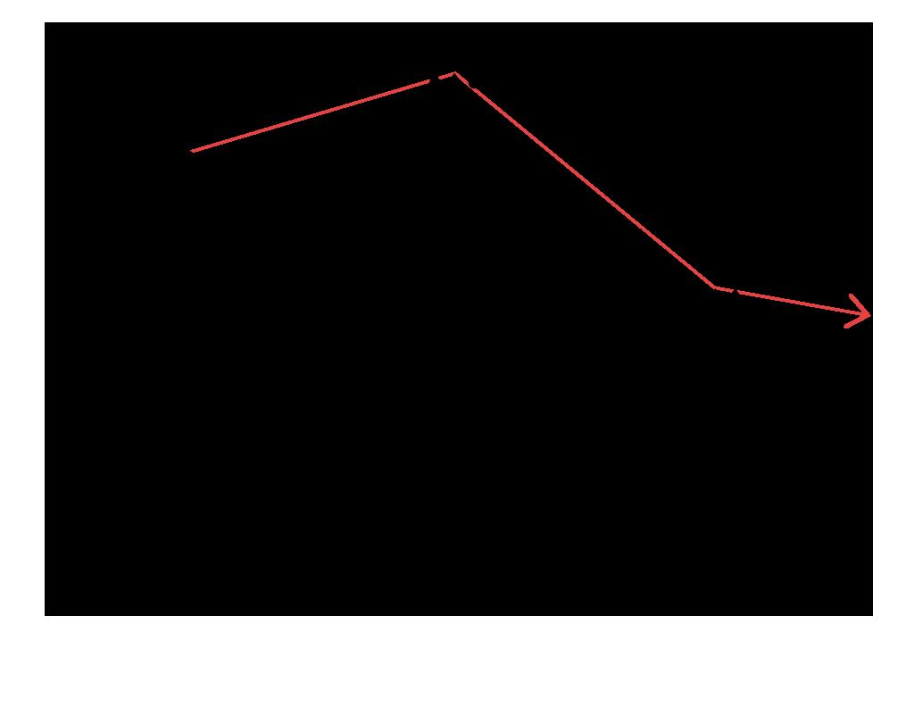 waterGraph